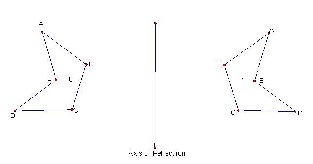 Rotational Symmetry But