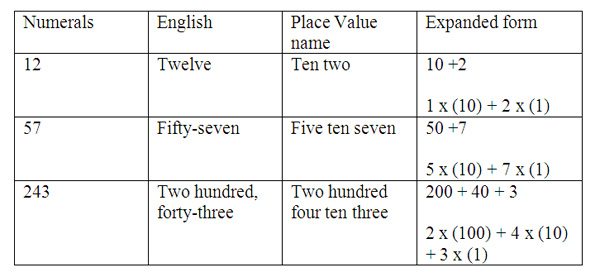 110602 Exploring Valuable Places Extended Place Value Concepts