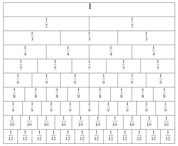 Number Names Worksheets fraction charts equivalent fractions : Fraction Strips Lesson Plans 3rd Grade - fraction bars printable ...