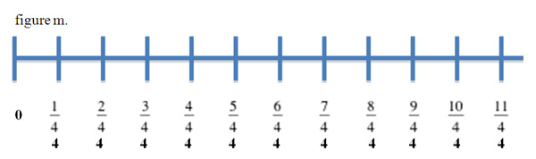 11.06.07: A Deeper Understanding of Fractions through Number Line ...