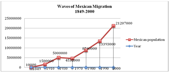mexican immigrants essay The forced immigration of the mexican people mexicans like other nationalities have had a difficult experience in their immigration to the united states but unlike the other nationalities that immigrated to the united states prior to the mexican influx of the late 19th and early 20th centuries.