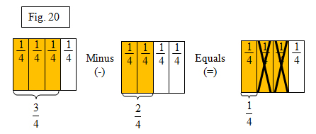 140502 fractions arent so scary using the unit fraction to image 14050219 the linear model would further simplify the addition of fractions ccuart Gallery