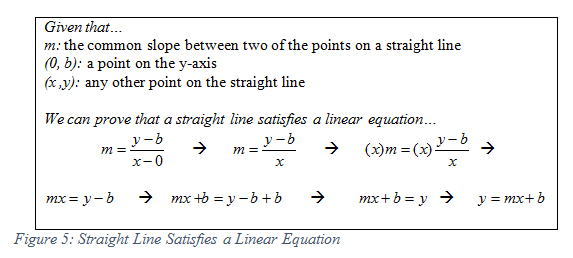 140507 The Fal Of Linear Relationships Simple And Complex Word