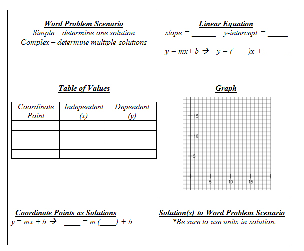 Functions Word Problems Worksheet Rringband – Multiple Representations of Functions Worksheet