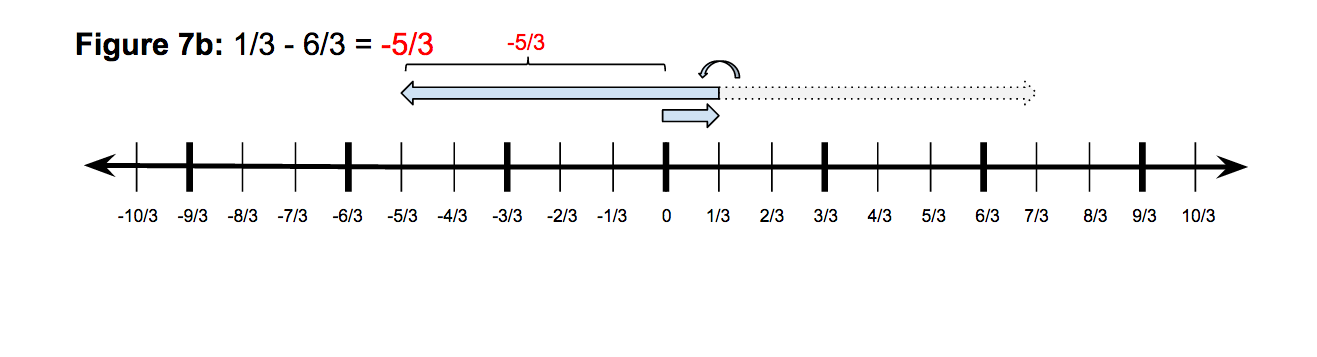 160501 Adding and Subtracting Rational Numbers on the Number Line – Subtracting Integers on a Number Line Worksheet