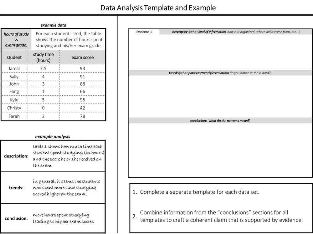Figure 3 - Data Analysis Template and Example