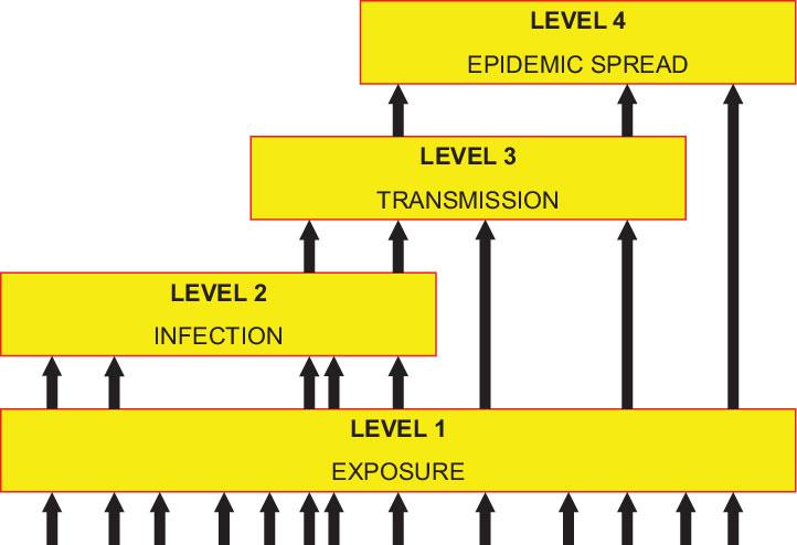 Pathogen Pyramid