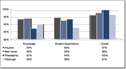 Paralegal statistics experiments not involving human subjects for college stuents